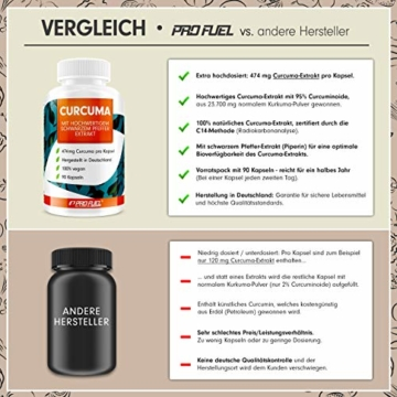 Curcuma Kapseln hochdosiert: EINE Curcuma-Kapsel entählt das Extrakt aus 23.700mg Kurkuma-Pulver - 100% natürliches Curcuma-Extrakt (C14 zertifiziert) + schwarzer Pfeffer-Extrakt - 90 Kapseln - vegan - 2